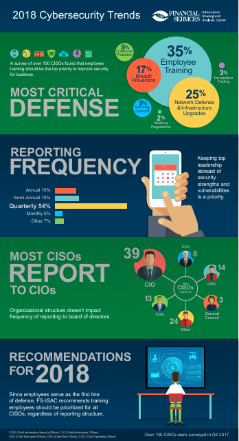 image from 2018 Cybersecurity Trends Infographic