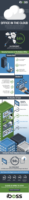 image from Office In The Cloud Inforgraphic