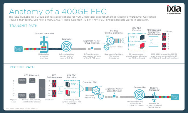 image from Anatomy Of A 400GE FEC