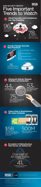image from 2018 Security Report: Five Important Trends To Watch