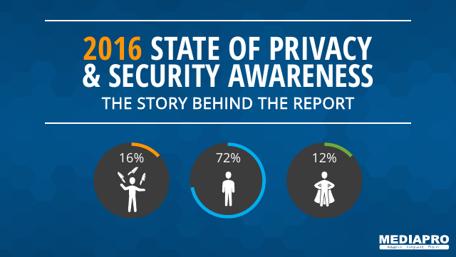 image from 2016 State Of Privacy & Security Awareness: The Story Behind The Story