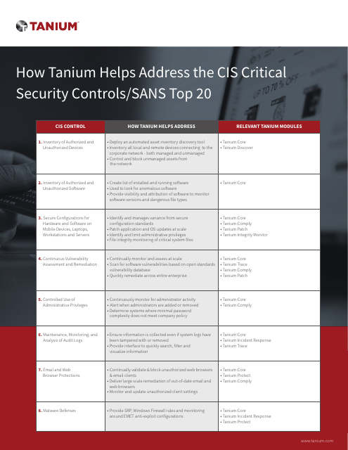 image from How Tanium helps address the CIS Critical Security Controls/SANS Top 20