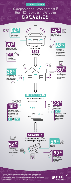 image from State Of IOT Security: Infographic