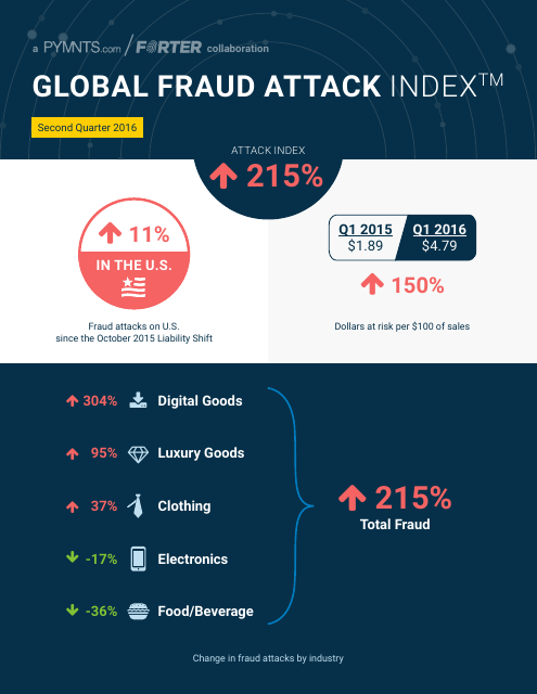 image from Global Fraud Attack Index: Second Quarter 2016