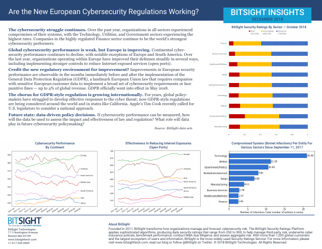 image from Are The New European Cybersecurity Regulations Working?